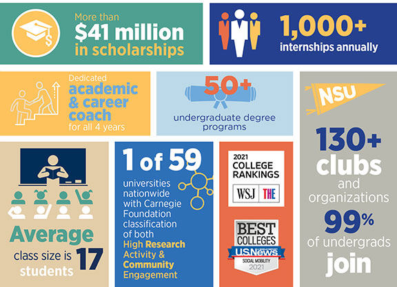Infographic with stats about NSU such as Top 200 U.S. News National Research University
